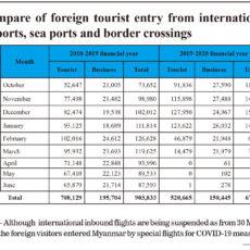 ミャンマー旅行業界の惨状